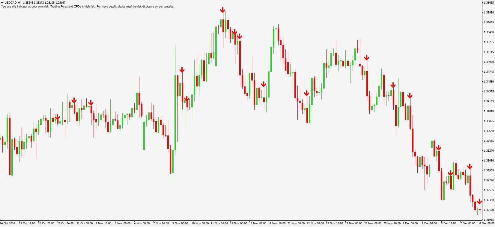 day trading handelssignale cfd trading indikatoren