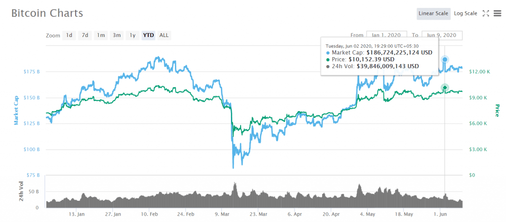BTC year to date - Bitcoin 10K - Blackwell Global