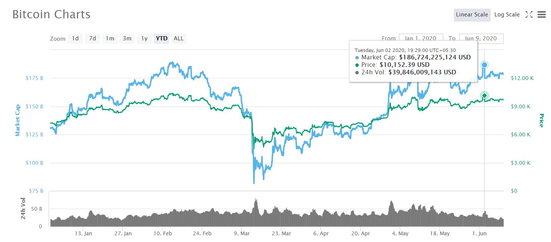bitcoin date