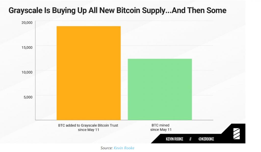Buying BTC supply - Bitcoin 10K - Blackwell Global