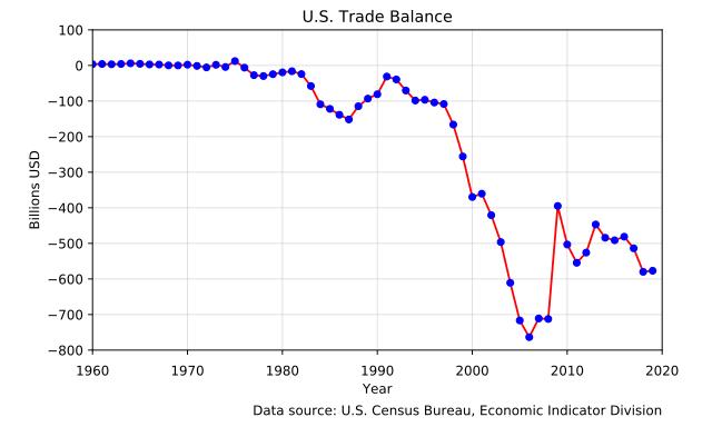 US Trade Balance Forex Market - Blackwell Global - Forex Broker
