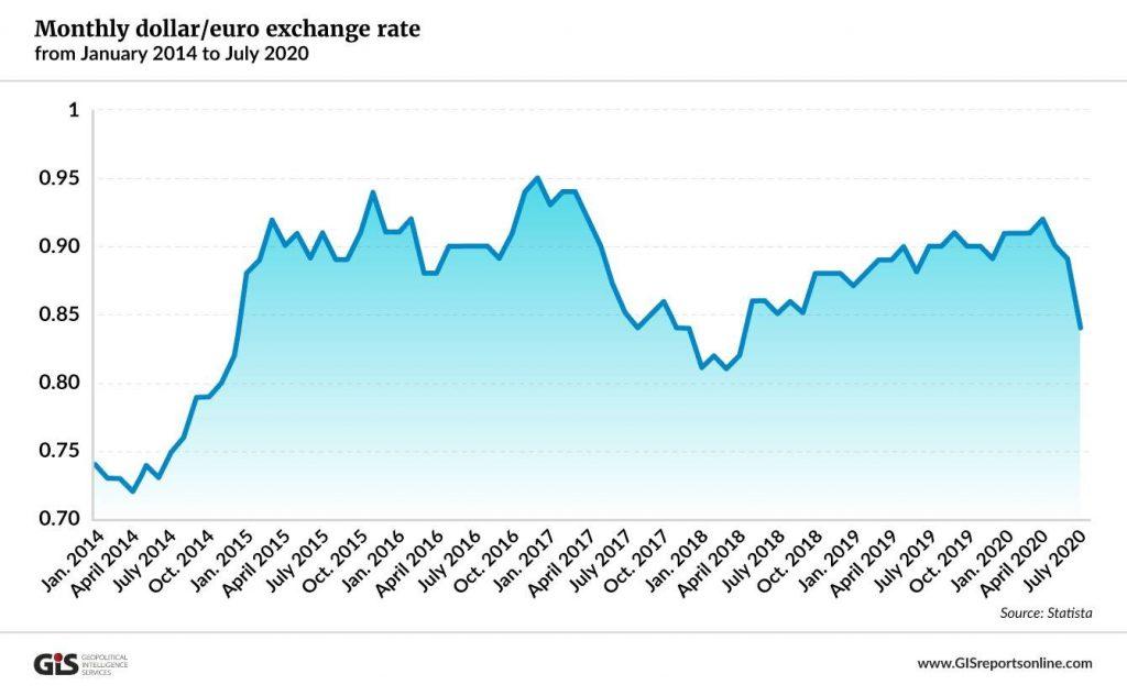 Dollar Euro Exchange Rate - Gold Safe Haven - Blackwell Global - Forex Broker