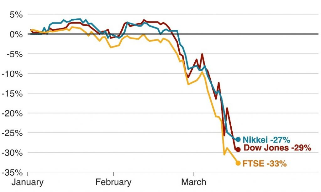 Stock Market Performance - Gold Safe Haven - Blackwell Global - Forex Broker