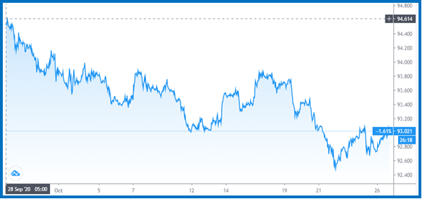 USD Index - US Presidential elections impact USD - Blackwell Global - Forex Broker