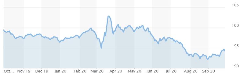 USD Performance - Causes Weak US Dollar 2020 - Blackwell Global - Forex Broker