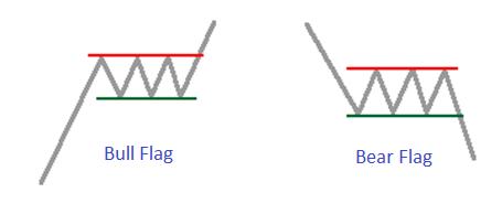 Flag Patterns - Blackwell Global - Forex Broker