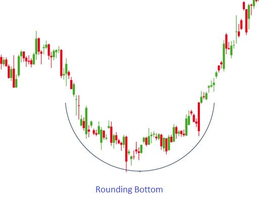 Rounding Bottom Pattern - Blackwell Global - Forex Broker