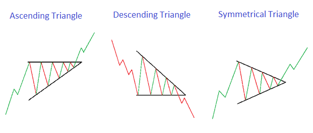 Triangle Patterns - Blackwell Global - Forex Broker