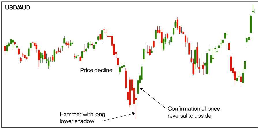 How to Trade with Hammer Patterns - Blackwell Global - Forex Broker