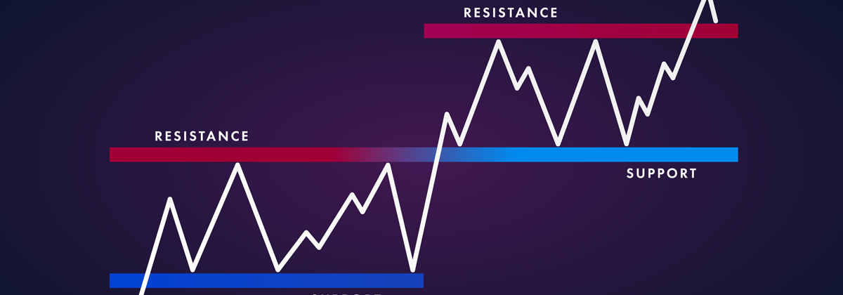 Support and Resistance Levels - Blackwell Global - Forex Broker