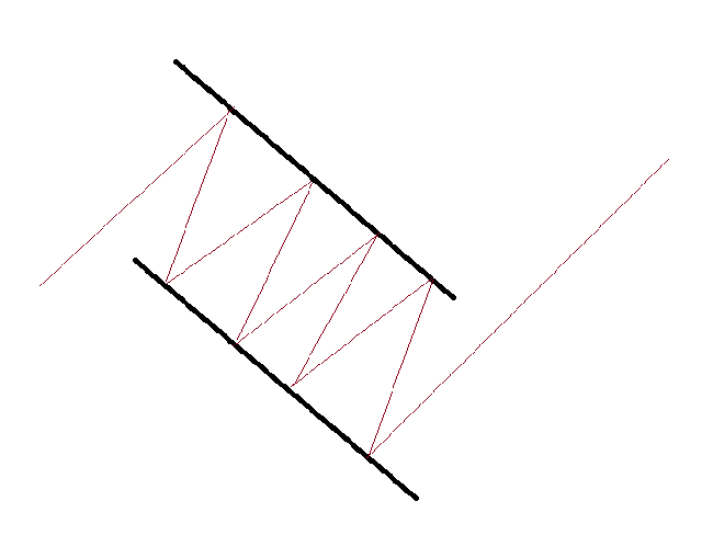 Bullish Flag Patterns - Blackwell Global - Forex Broker