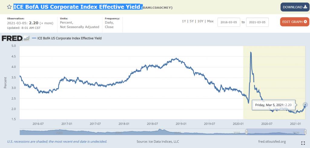 ICE BofA US Corporate Index Effective Yield - US Dollar Outlook - Blackwell Global