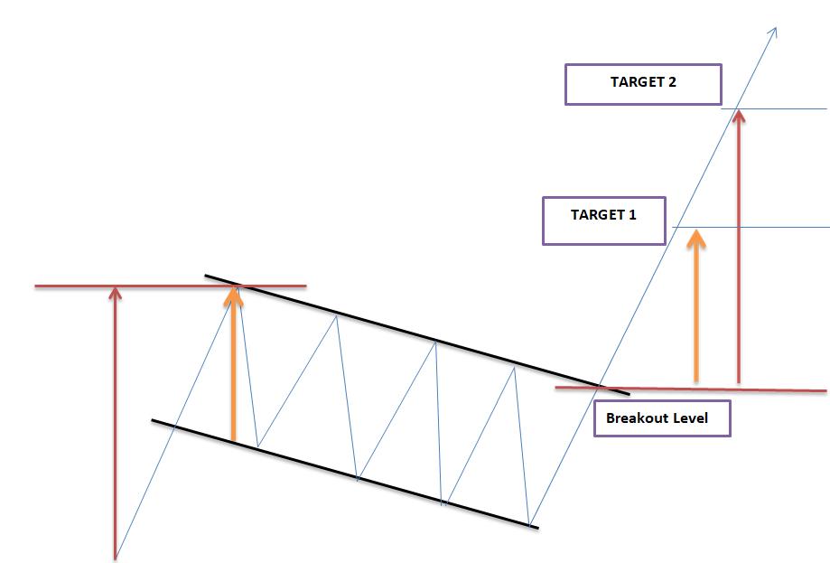 Size of Flag Patterns - Blackwell Global - Forex Broker