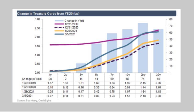 Treasury Curve - US Dollar Outlook - Blackwell Global