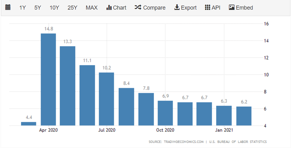 Unemployment Rate - US Dollar Outlook - Blackwell Global